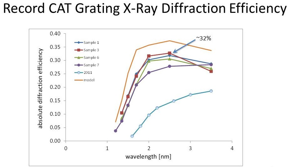 2015 CAT Diffraction efficiency